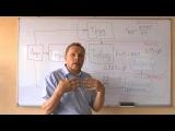 Разрушение Серия 6 Экономика Рынок Финансы Часть 3 ( В.Ловчиков)